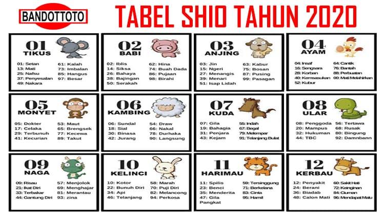 Tabel Shio Togel 2020 Akurat Dan Terlengkap